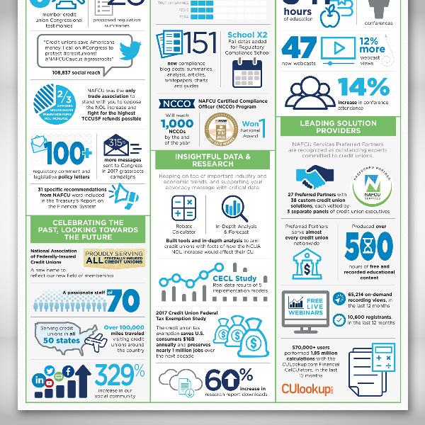 NAFCU Accomplishments Tri-fold Infographic Bottom