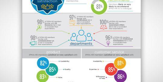 2018 IPMA-HR Member Satisfaction Survey