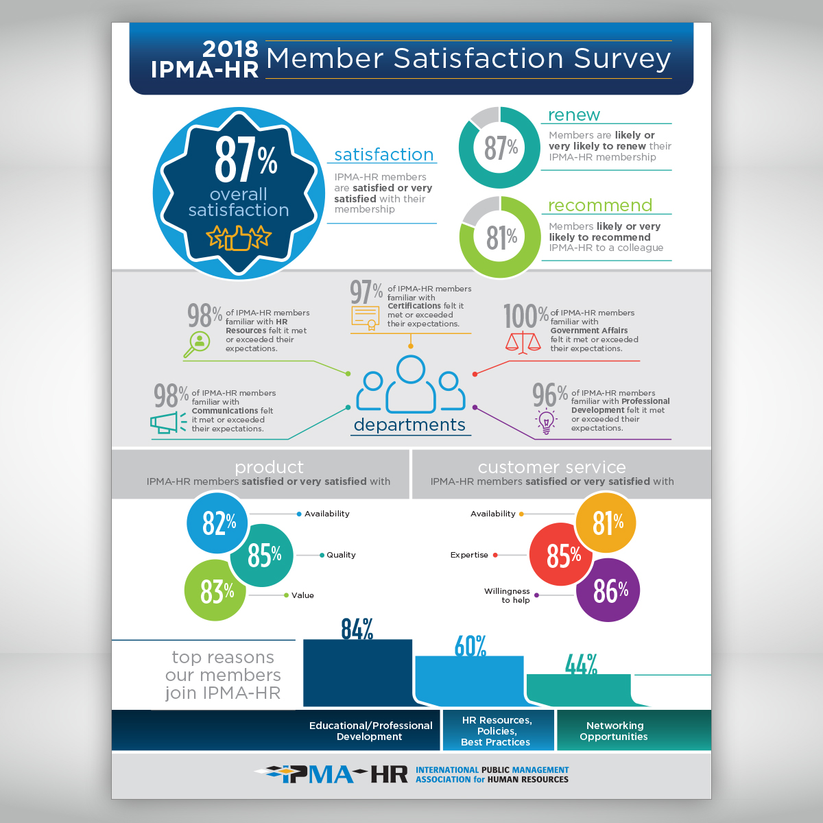 2018 IPMA-HR Member Satisfaction Survey